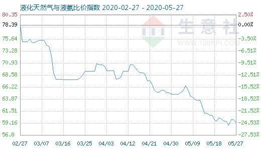 5月27日液化天然气与液氨比价指