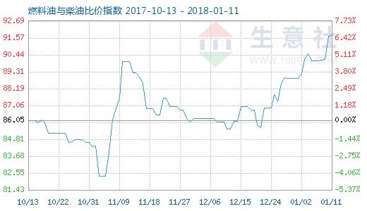 1月11日燃料油与柴油比价指数图