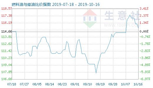 10月16日燃料油与柴油比价指数为