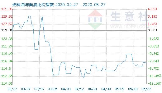 5月27日燃料油与柴油比价指数为116.46