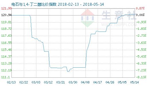 5月14日电石与1,4-丁二醇比价指数图