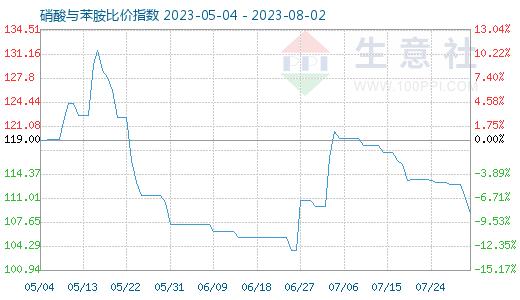 贵州硝酸,2015年9月9日硝酸与苯胺比价指数