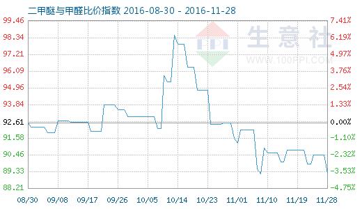 11月28日二甲醚与甲醛比价指数图