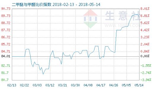 5月14日二甲醚与甲醛比价指数图