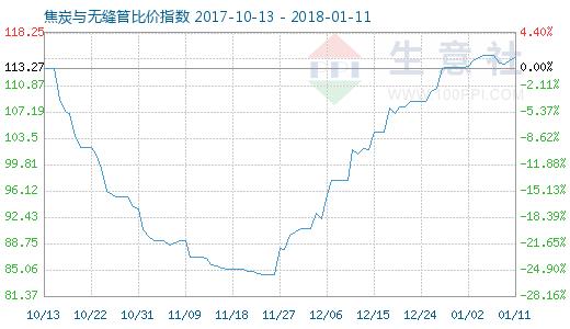 1月11日焦炭与无缝管比价指数图