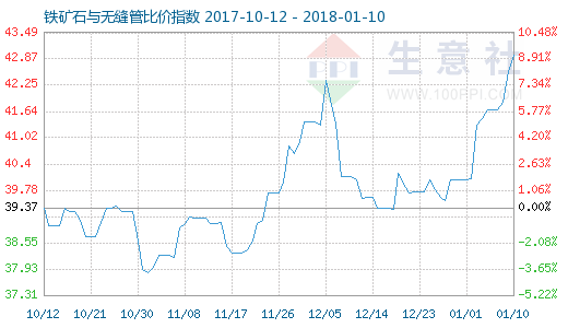 1月10日铁矿石与无缝管比价指数图