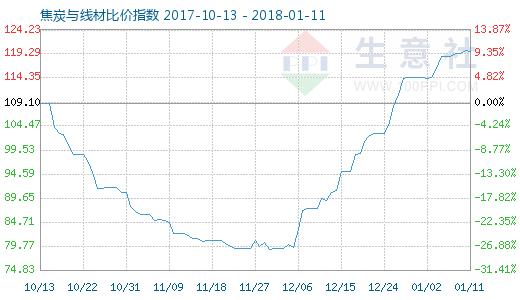 1月11日焦炭与线材比价指数图