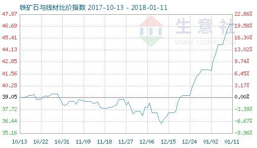 1月11日铁矿石与线材比价指数图