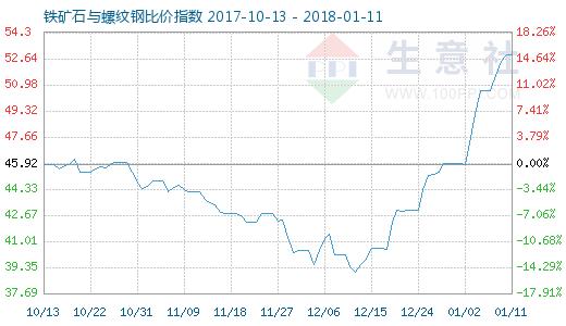 1月11日铁矿石与螺纹钢比价指数图