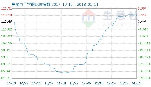 1月11日焦炭与工字钢比价指数图