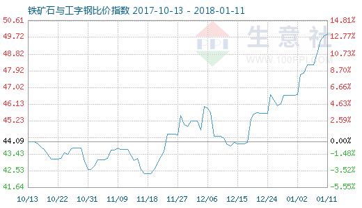 1月11日铁矿石与工字钢比价指数图