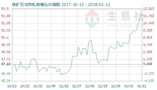 1月11日铁矿石与热轧板卷比价指数图