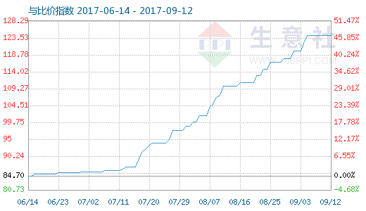9月12日原盐与盐酸比价指数图