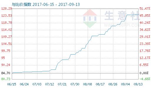 9月13日原盐与盐酸比价指数图