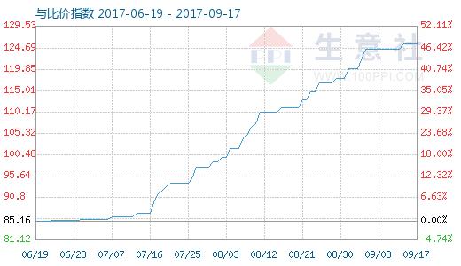 9月17日原盐与盐酸比价指数图