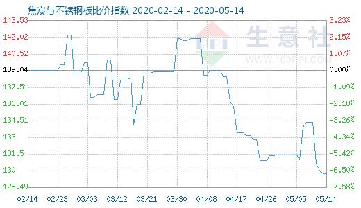 【现货资讯】5月14日焦炭与不锈钢板比价指数为129.75