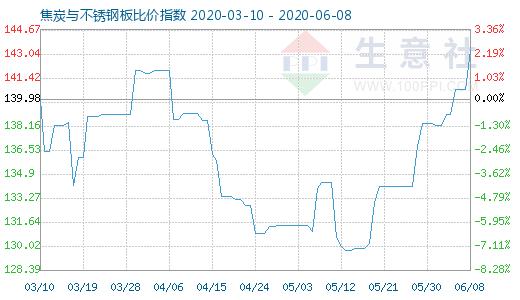 【现货资讯】6月8日焦炭与不锈钢板比价指数为143.32