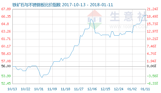 1月11日铁矿石与不锈钢板比价指数图