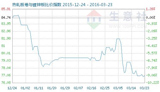 3月23日热轧板卷取镀锌板比价指数图