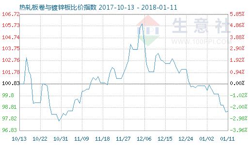 1月11日热轧板卷与镀锌板比价指数图
