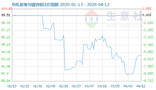4月12日热轧板卷与镀锌板比价指数图