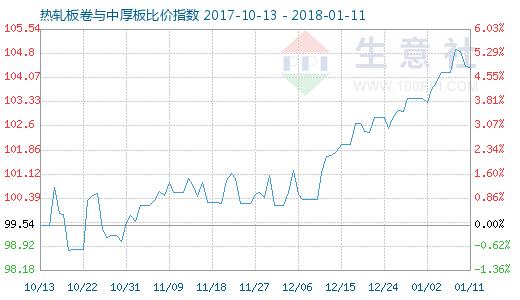 1月11日热轧板卷与中厚板比价指数图