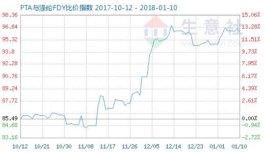1月10日PTA与涤纶FDY 比价指数图