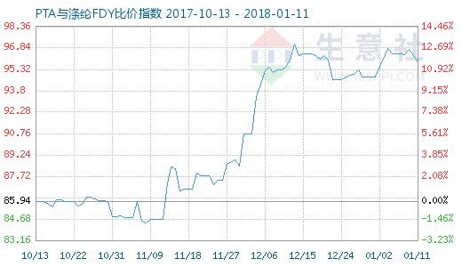 1月11日PTA与涤纶FDY 比价指数图