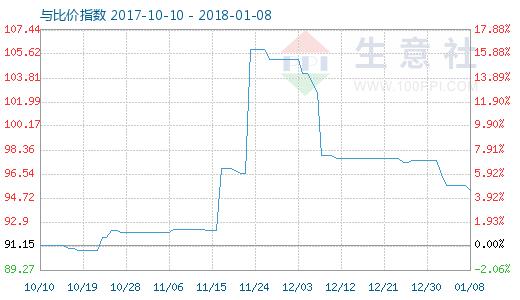1月8日木浆与瓦楞纸比价指数图
