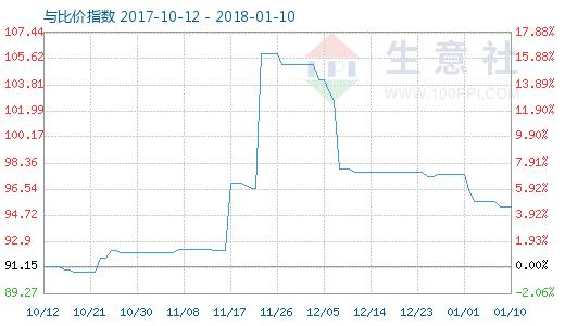 1月10日木浆与瓦楞纸比价指数图