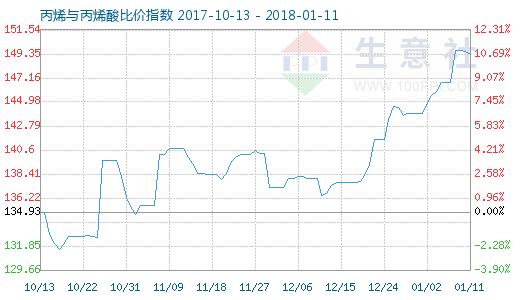 1月11日丙烯与丙烯酸比价指数图