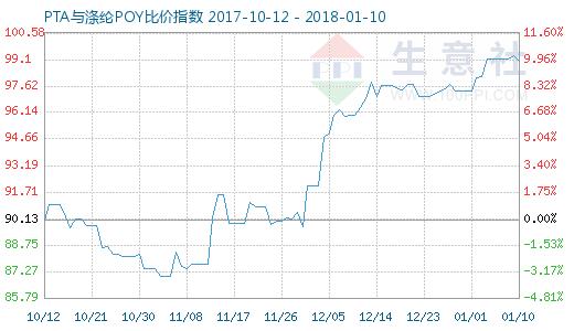 1月10日PTA与涤纶POY比价指数图