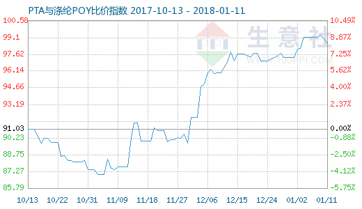 1月11日PTA与涤纶POY比价指数图