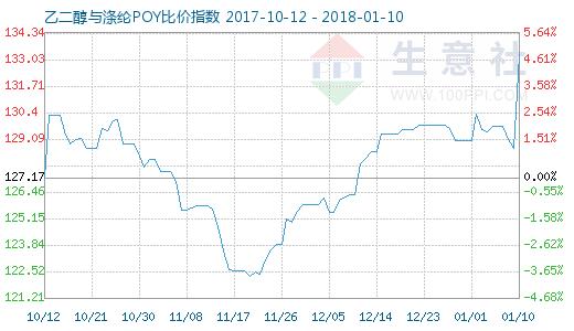 1月10日乙二醇与涤纶POY比价指数图