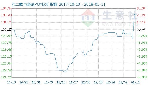 1月11日乙二醇与涤纶POY比价指数图