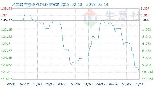 5月14日乙二醇与涤纶POY比价指数图