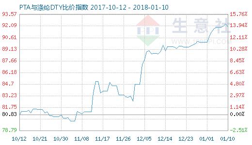 1月10日PTA与涤纶DTY比价指数图