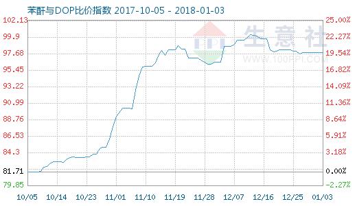 1月3日苯酐与DOP比价指数图