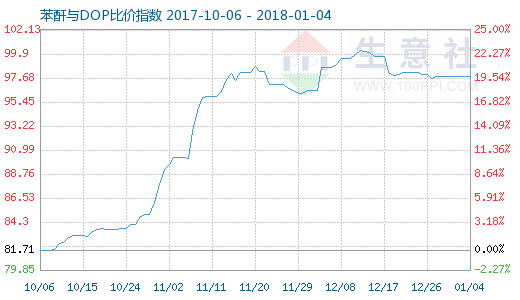 1月4日苯酐与DOP比价指数图