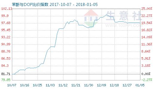 1月5日苯酐与DOP比价指数图