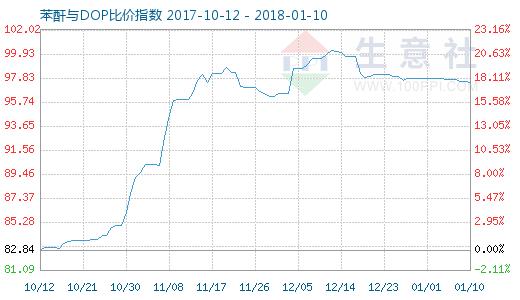 1月10日苯酐与DOP比价指数图