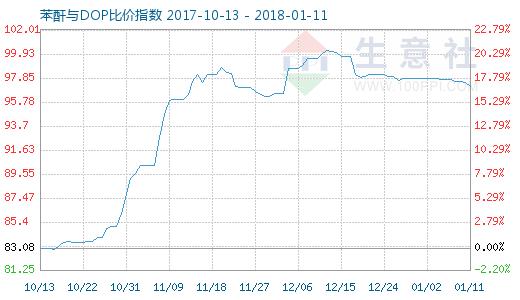 1月11日苯酐与DOP比价指数图