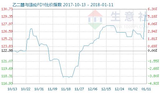 1月11日乙二醇与涤纶FDY 比价指数图
