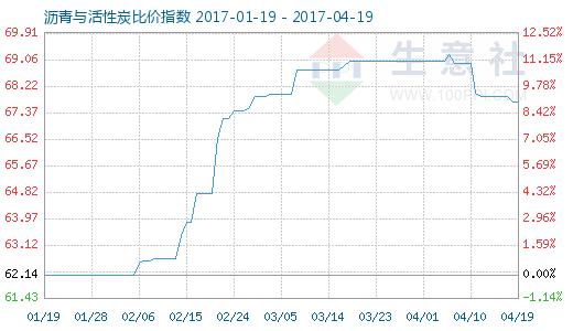 4月19日沥青与活性炭比价指数图