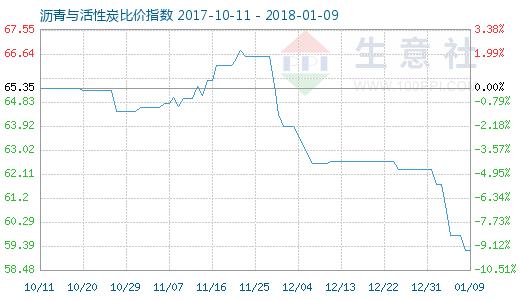 1月9日沥青与活性炭比价指数图