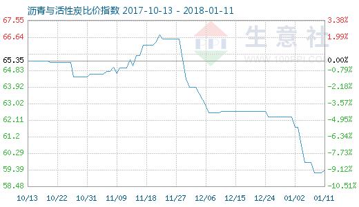1月11日沥青与活性炭比价指数图