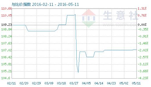 5月11日活性炭与木糖醇比价指数图