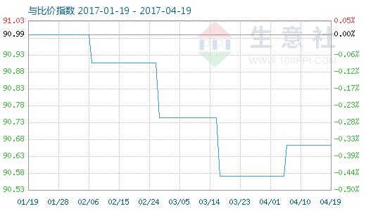 4月19日活性炭与木糖醇比价指数图
