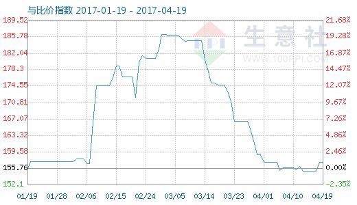 4月19日煤焦油与沥青比价指数图