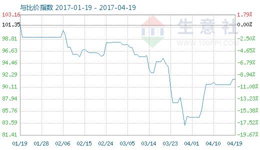 4月19日PA6与锦纶短纤比价指数图